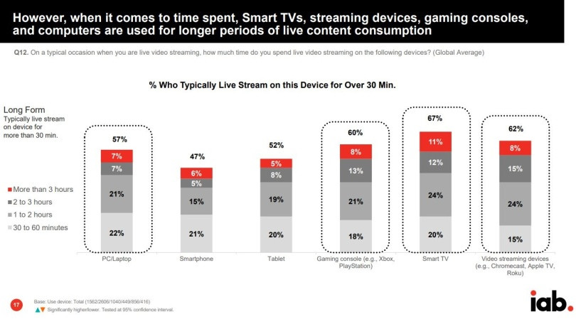 The Why Axis IAB Livestream Devices